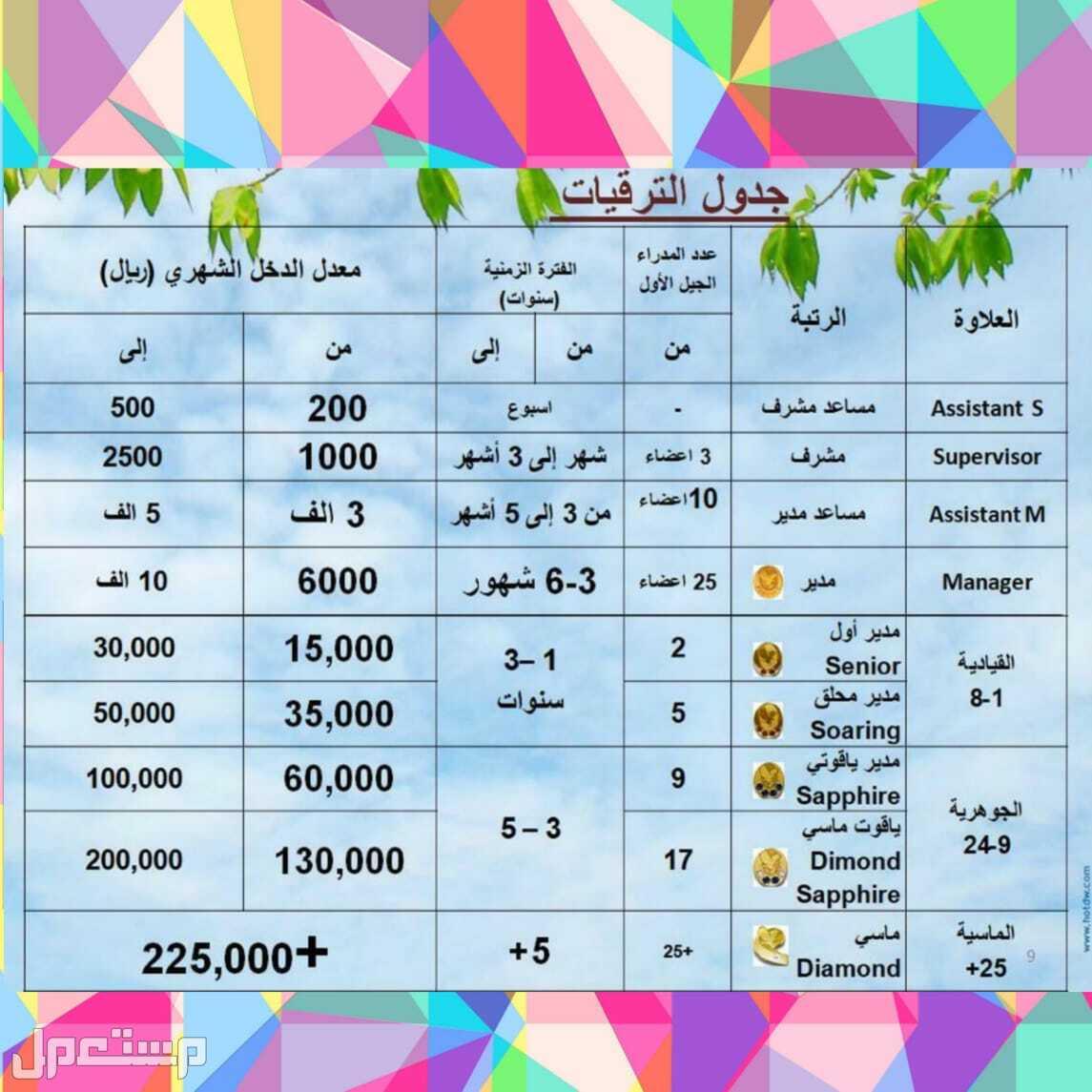 مكة المكرمة أرباح المبيعات والترقيات